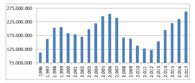 Nuevo récord en Fondos de Inversión