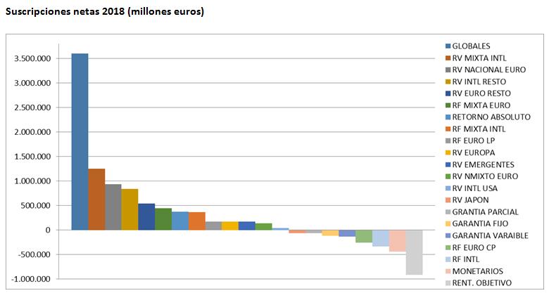 El volumen en Fondos de Inversión se mantiene en Febrero
