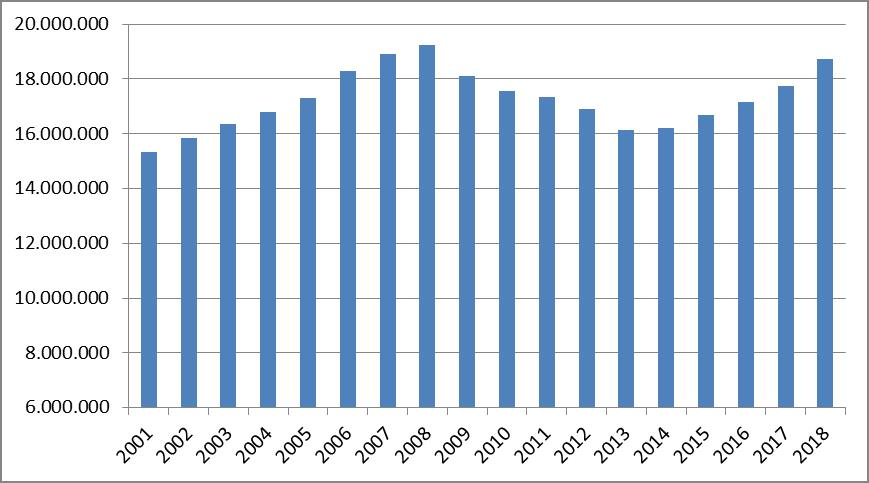 La Seguridad Social recupera dos millones y medio de afiliados