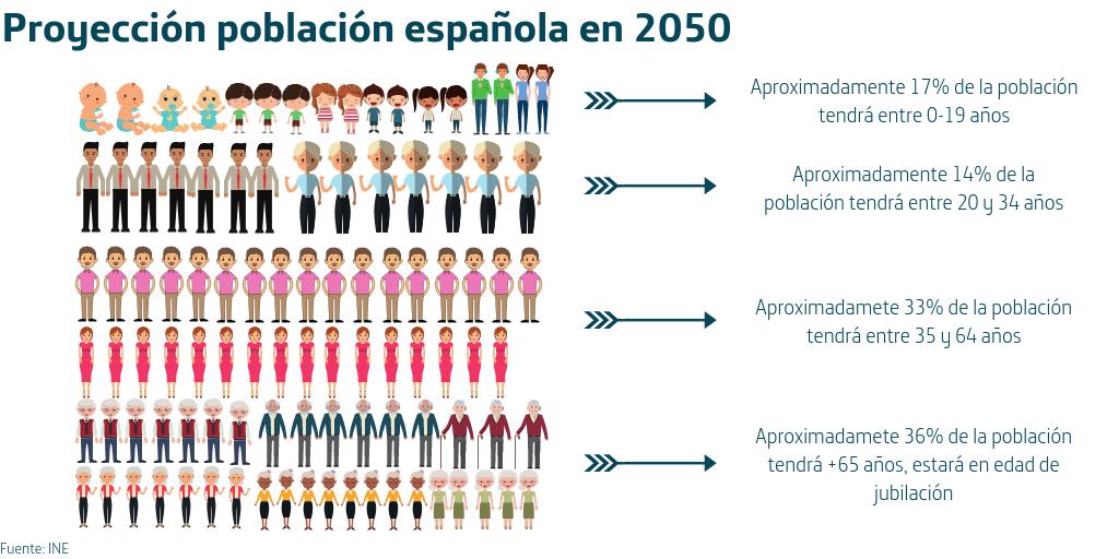 El FMI pide a España medidas en materia pensiones