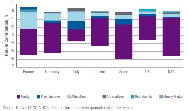 ¿Qué coincide de las carteras globales de 2018 y 2019?