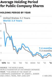 El tiempo, el gran olvidado en las inversiones